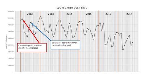 Source kBtu over time