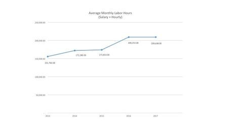 Average monthly labor hours