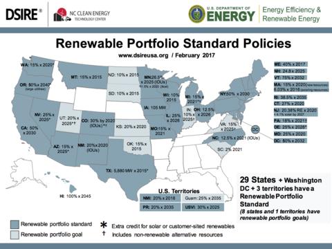 states with Renewable Portfolio Standards