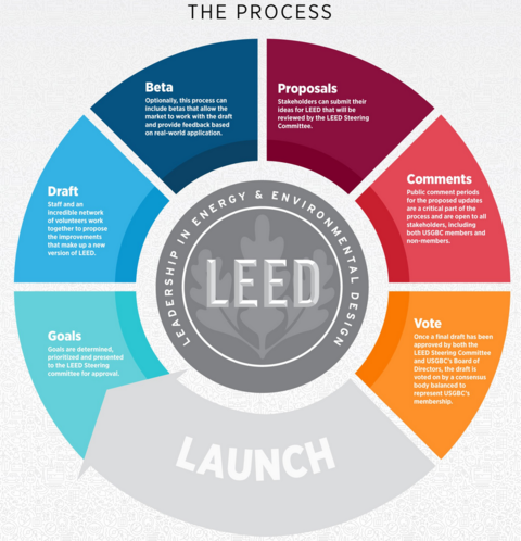 LEED 4.1 development process infographic