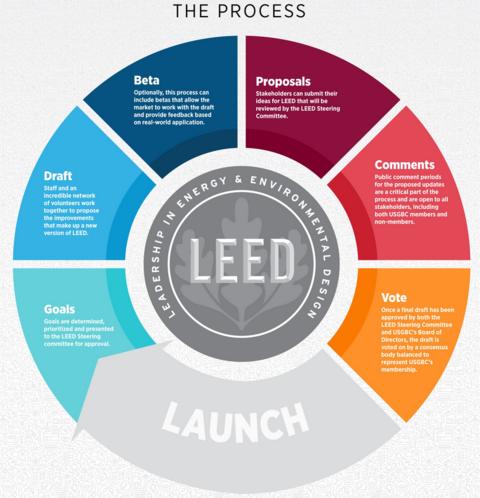 LEED 4.1 development process infographic