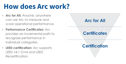 how arc works graphic
