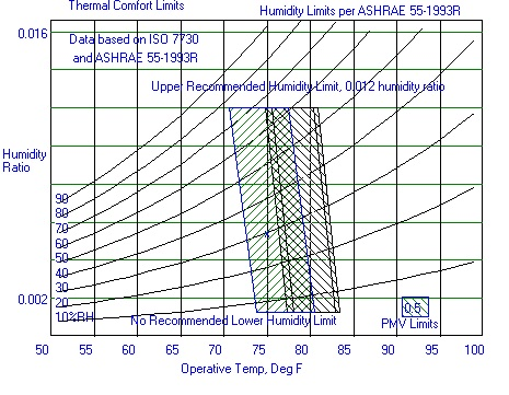 Understanding Thermal Comfort Factors  Leeduser